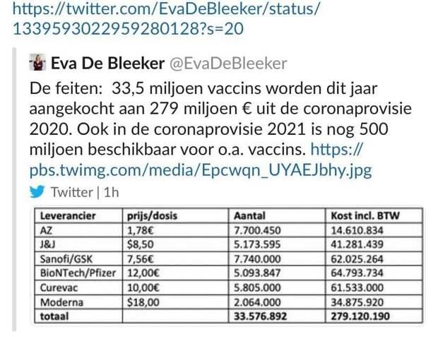 В Бельгии случайно засветили цены на вакцины от коронавируса для Европы