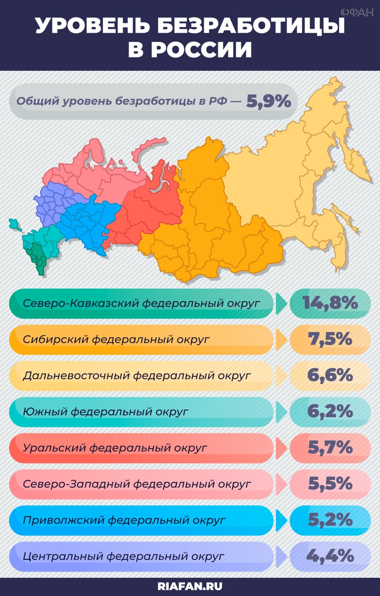 Экономист рассказал, когда уровень безработицы в России снизится